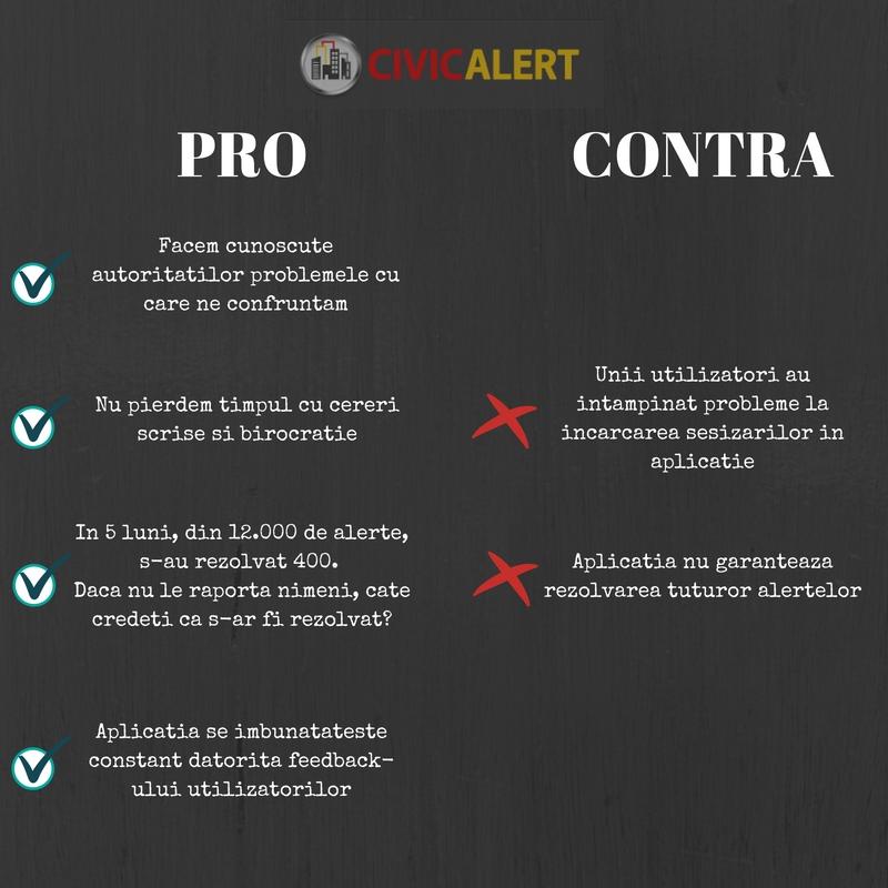 pro si contra aplicatia Civic Alert